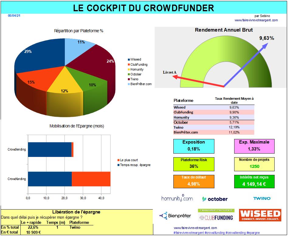 Le cockpit du Crowdfunder par Sebino. Outil gratuit pour suivre vos investissements en crowdfunding et en crowdlending. Un agrégateur manuel...