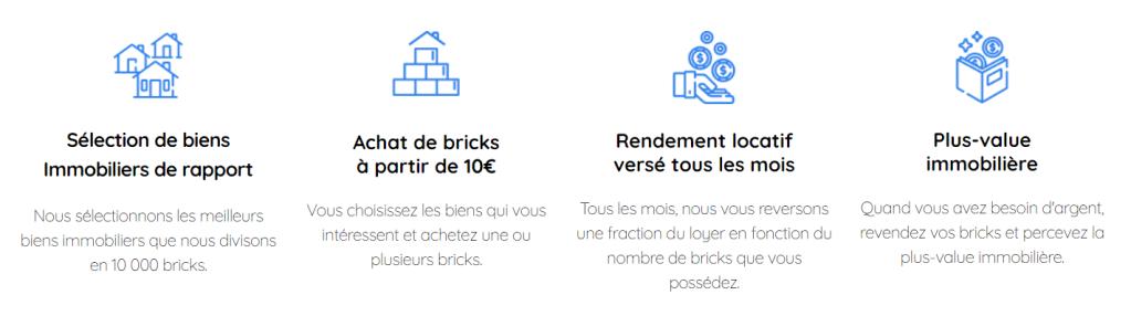 Les 4 étapes de Bricks.co Sélection de biens - Achat de Bricks - Revenus locatifs tous les mois - Plus value immobilière à la revente des bricks