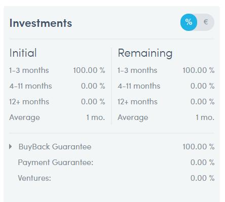 Situation de mes investissements chez Twino en %