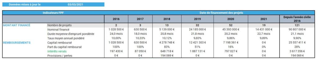 Indicateurs clés de raizers  0 défaut depuis 3 ans sur 65 millions d'investissements